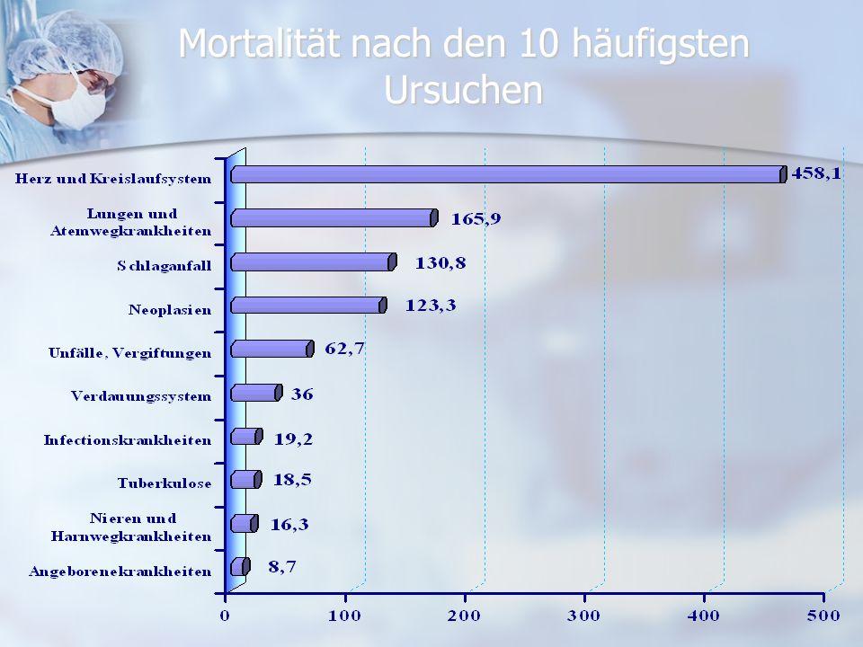 Krankenhäuzer und Betten Jahr1970198019902000 Zahl Krankenhause587416423439 Krankenhausbette auf 1000 Einwohner 78,88,97,4 Krankenhausfille18,72320,122,4 Velweildoner11,811,111,48,9 Bettenauslastung216,4253,4225,8199,8 Gesunddheitsgerate2,72,82,93,1