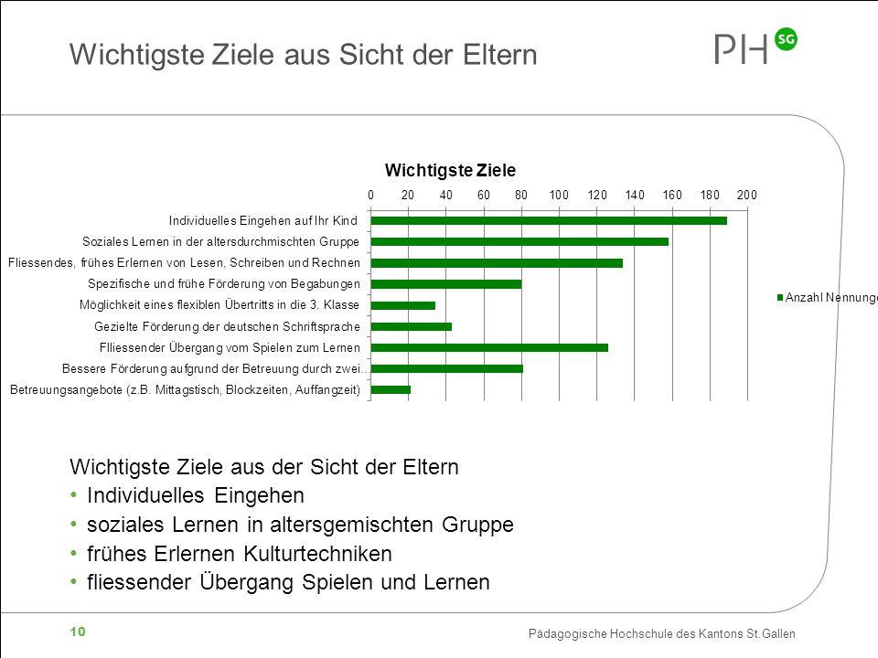 Pädagogische Hochschule des Kantons St.Gallen 10 Wichtigste Ziele aus Sicht der Eltern Wichtigste Ziele aus der Sicht der Eltern Individuelles Eingehe