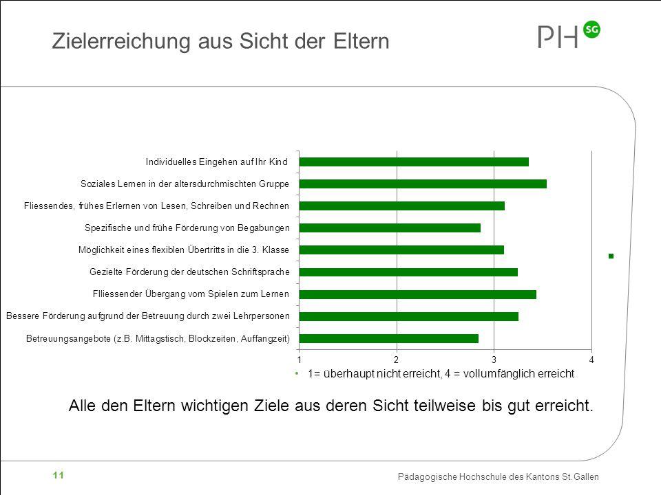Pädagogische Hochschule des Kantons St.Gallen 11 Zielerreichung aus Sicht der Eltern 1= überhaupt nicht erreicht, 4 = vollumfänglich erreicht Alle den Eltern wichtigen Ziele aus deren Sicht teilweise bis gut erreicht.