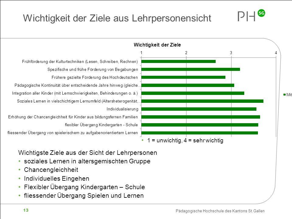 Pädagogische Hochschule des Kantons St.Gallen 13 Wichtigkeit der Ziele aus Lehrpersonensicht 1 = unwichtig, 4 = sehr wichtig Wichtigste Ziele aus der