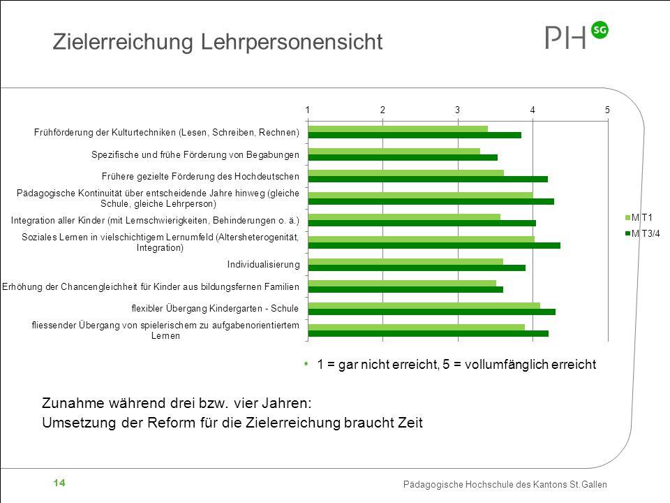 Pädagogische Hochschule des Kantons St.Gallen 14 Zielerreichung Lehrpersonensicht 1 = gar nicht erreicht, 5 = vollumfänglich erreicht Zunahme während drei bzw.