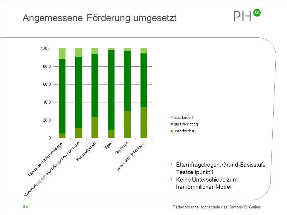 Pädagogische Hochschule des Kantons St.Gallen 25 Angemessene Förderung umgesetzt Elternfragebogen, Grund-Basisstufe Testzeitpunkt 1 Keine Unterschiede zum herkömmlichen Modell