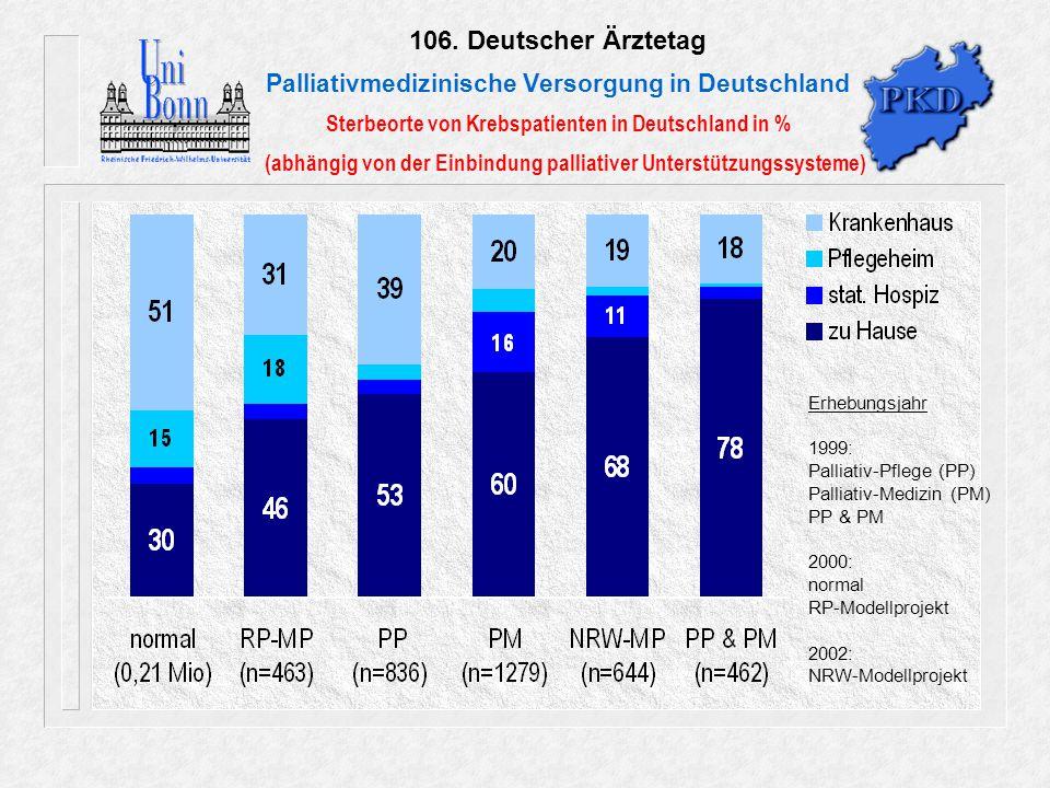 106. Deutscher Ärztetag Palliativmedizinische Versorgung in Deutschland Sterbeorte von Krebspatienten in Deutschland in % (abhängig von der Einbindung