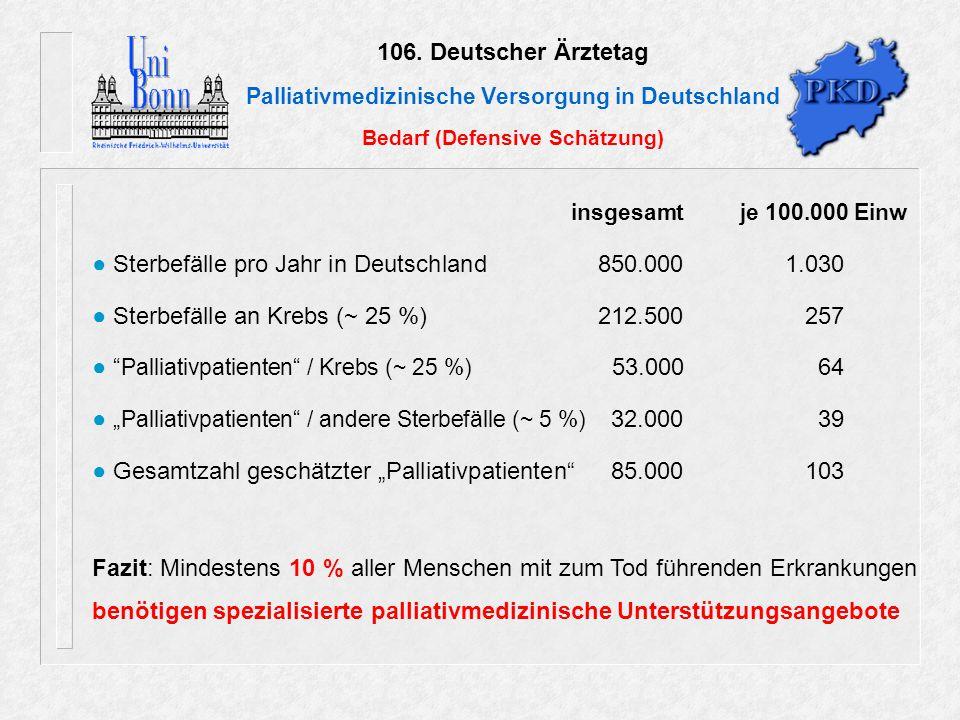 106. Deutscher Ärztetag Palliativmedizinische Versorgung in Deutschland Bedarf (Defensive Schätzung) insgesamt je 100.000 Einw ● Sterbefälle pro Jahr
