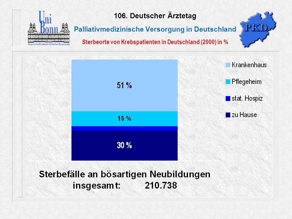 106. Deutscher Ärztetag Palliativmedizinische Versorgung in Deutschland Sterbeorte von Krebspatienten in Deutschland (2000) in % Erhebungsjahr 1999: o