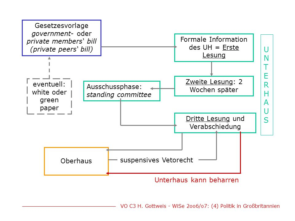 VO C3 H. Gottweis - WiSe 2oo6/o7: (4) Politik in Großbritannien Gesetzesvorlage government- oder private members' bill (private peers' bill) Formale I