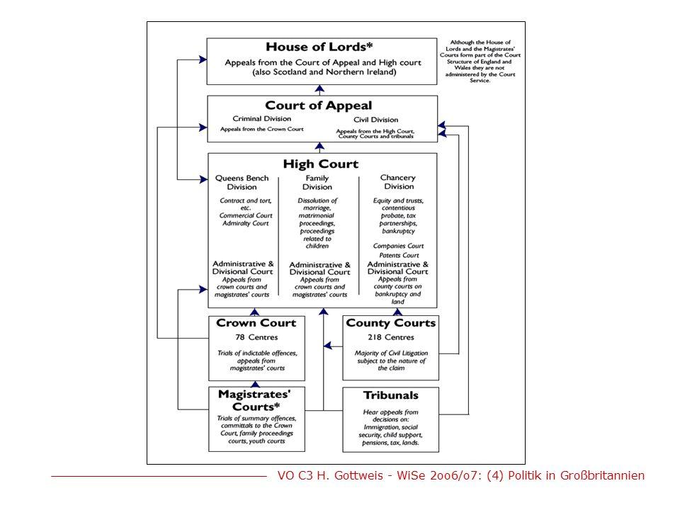 VO C3 H. Gottweis - WiSe 2oo6/o7: (4) Politik in Großbritannien