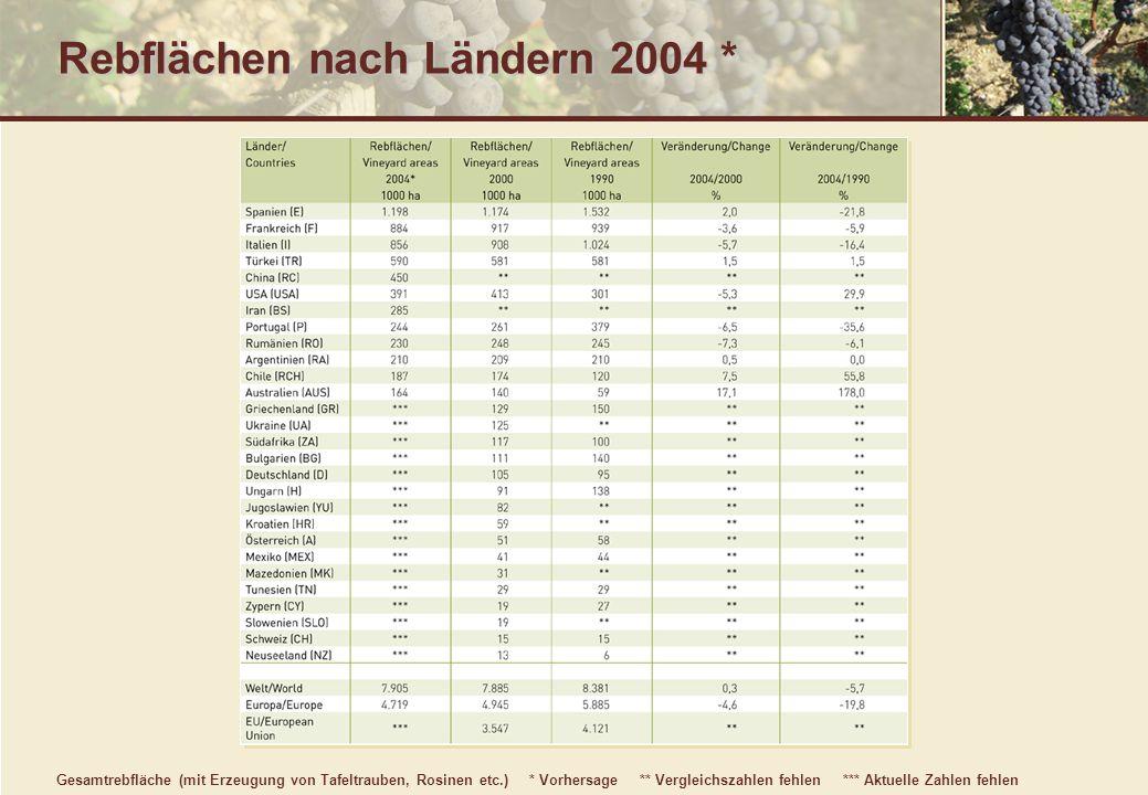 Weinproduktion nach Ländern 2003 ** Vergleich nicht möglich *** keine Angaben Quelle: Deutsches Weininstitut, nach Angaben des Office International de la Vigne et du Vin, Paris