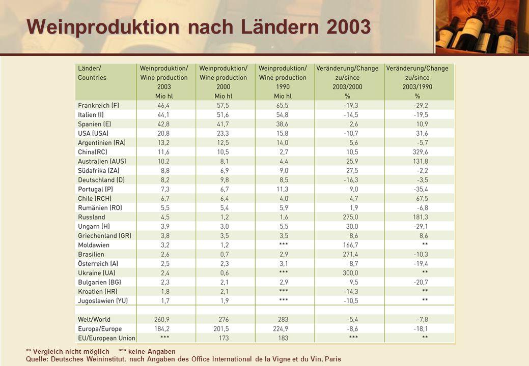 Entwicklung des Weinkonsums in ausgewählten Ländern (in Mio.