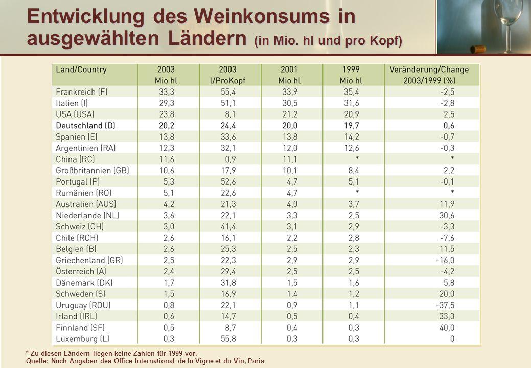 Weinexport nach Ländern (bis 15% vol) – vorläufige Jahresdaten * gerundet Quelle: Deutscher Weinbauverband e.V.