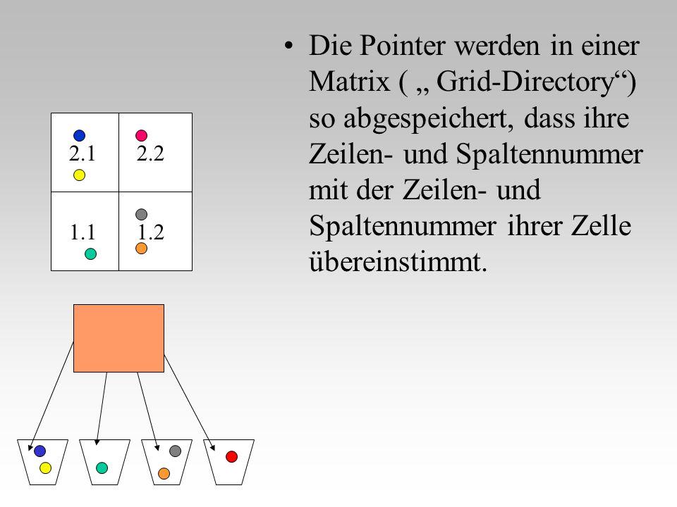"""Die Pointer werden in einer Matrix ( """" Grid-Directory"""") so abgespeichert, dass ihre Zeilen- und Spaltennummer mit der Zeilen- und Spaltennummer ihrer"""