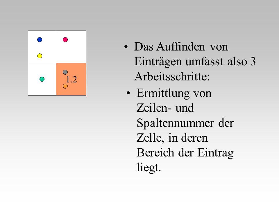 Ermittlung von Zeilen- und Spaltennummer der Zelle, in deren Bereich der Eintrag liegt. Das Auffinden von Einträgen umfasst also 3 Arbeitsschritte: 1.