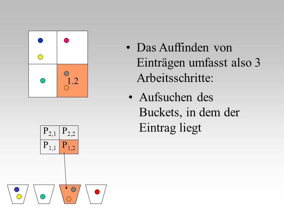 Aufsuchen des Buckets, in dem der Eintrag liegt 1.2 P 2,1 P 2,2 P 1,1 P 1,2 Das Auffinden von Einträgen umfasst also 3 Arbeitsschritte: