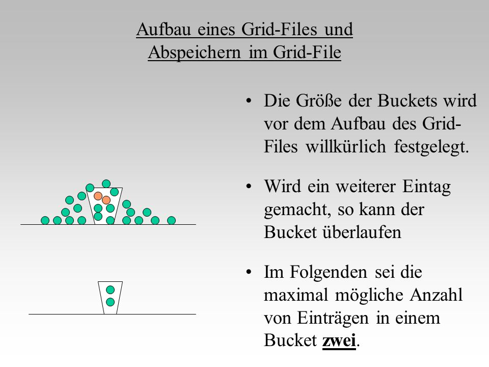 Aufbau eines Grid-Files und Abspeichern im Grid-File Die Größe der Buckets wird vor dem Aufbau des Grid- Files willkürlich festgelegt. Wird ein weiter