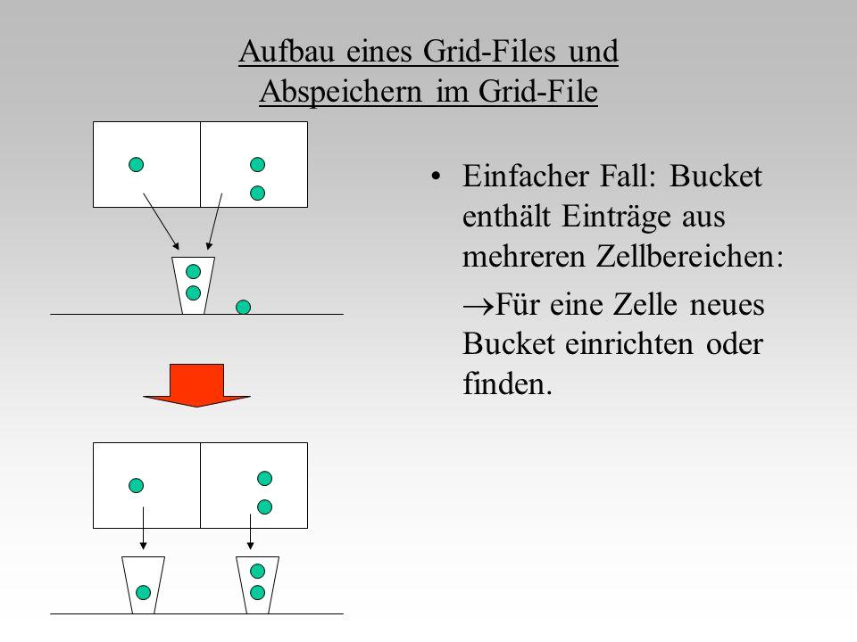 Aufbau eines Grid-Files und Abspeichern im Grid-File Einfacher Fall: Bucket enthält Einträge aus mehreren Zellbereichen:  Für eine Zelle neues Bucket