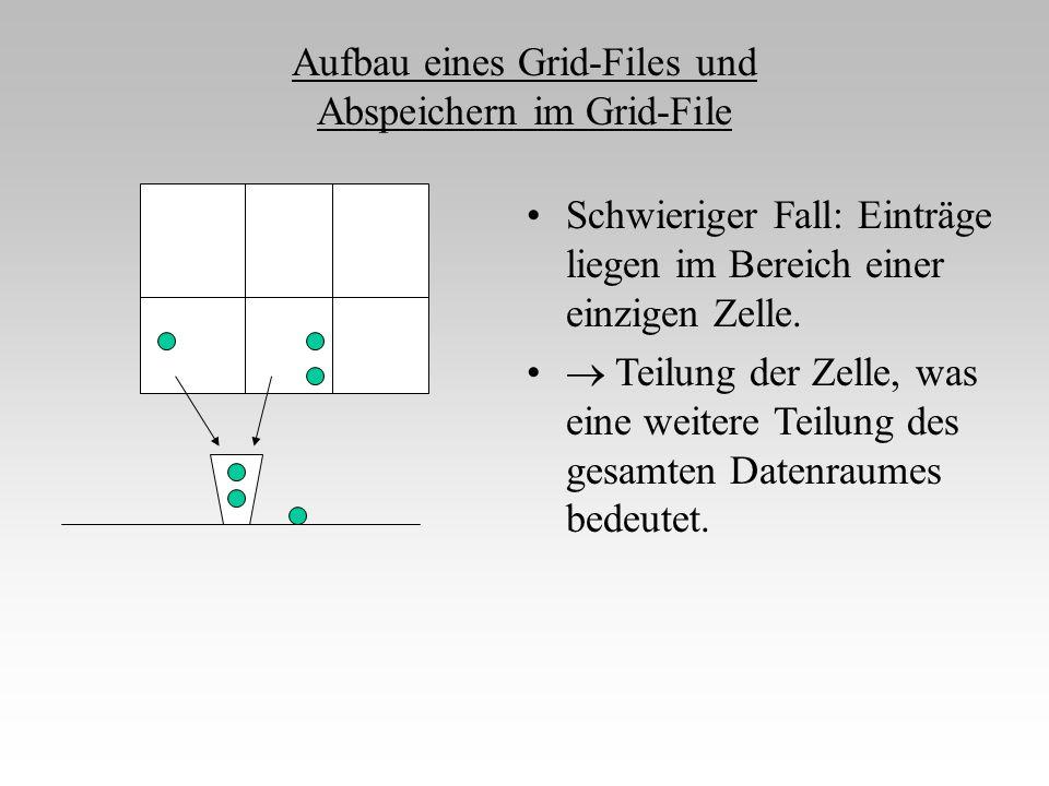 Aufbau eines Grid-Files und Abspeichern im Grid-File Schwieriger Fall: Einträge liegen im Bereich einer einzigen Zelle.  Teilung der Zelle, was eine