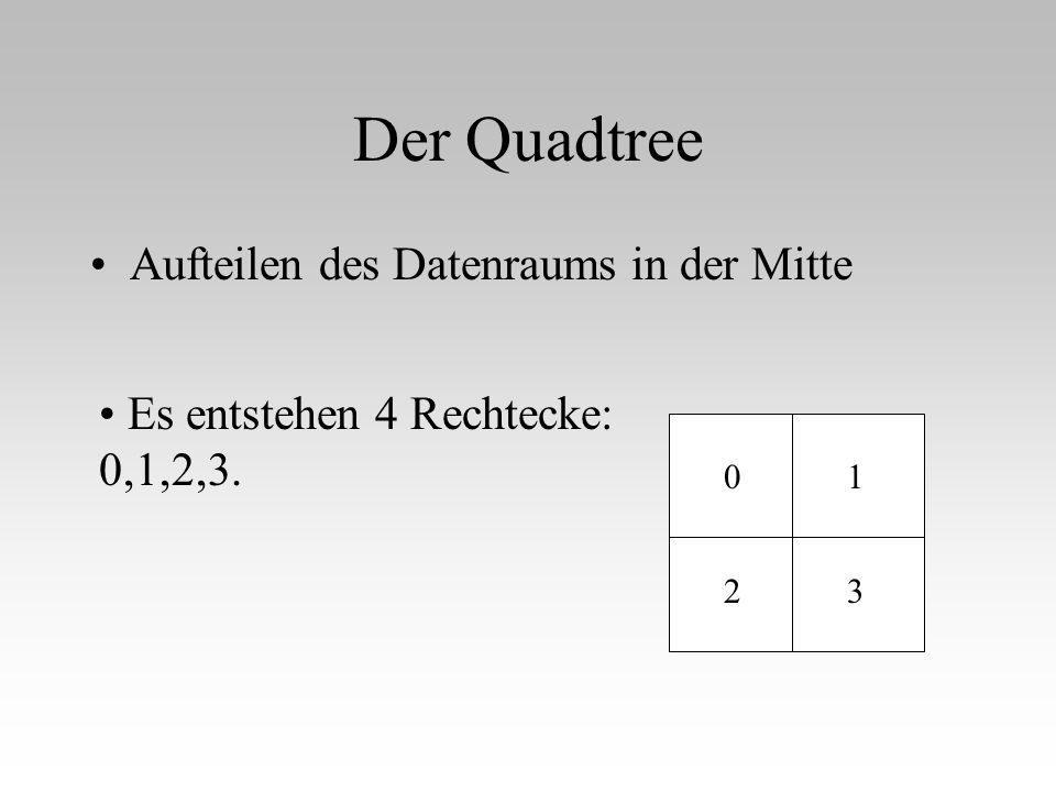 Der Quadtree Aufteilen des Datenraums in der Mitte Es entstehen 4 Rechtecke: 0,1,2,3. 0 32 1
