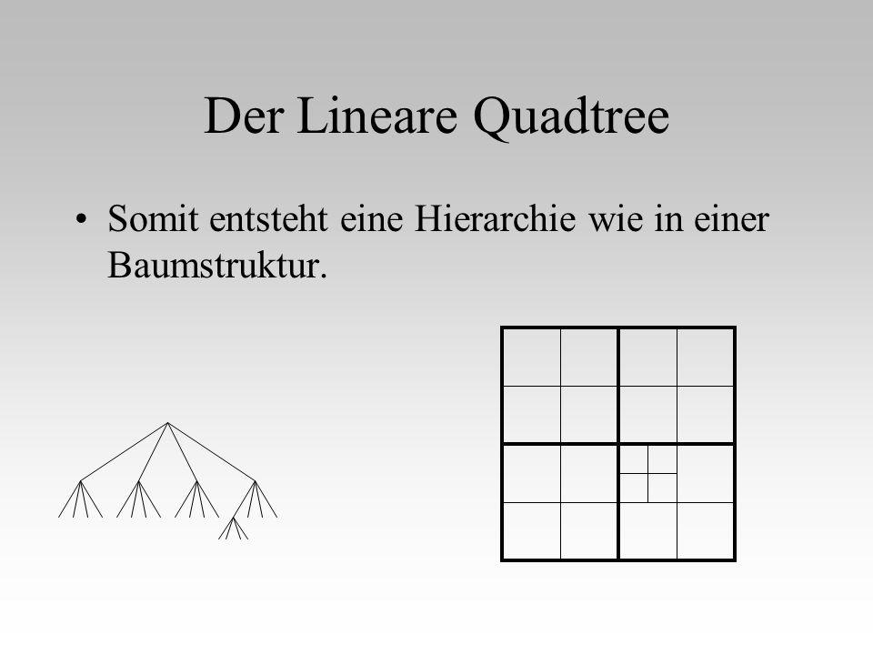 Der Lineare Quadtree Somit entsteht eine Hierarchie wie in einer Baumstruktur.