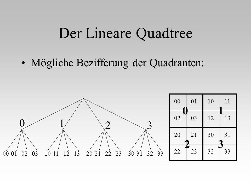 Der Lineare Quadtree Mögliche Bezifferung der Quadranten: 1 1 0 0 2 2 3 3 00 010203 01 0203 10111213 1011 1213 20212223 2021 2223 30313233 3031 3233
