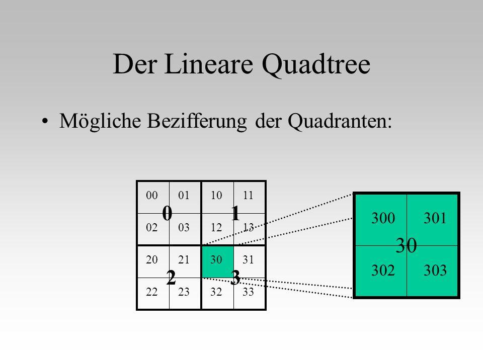Der Lineare Quadtree Mögliche Bezifferung der Quadranten: 10 23 0001 0203 1011 1213 2021 2223 3031 3233 30 300301 302303