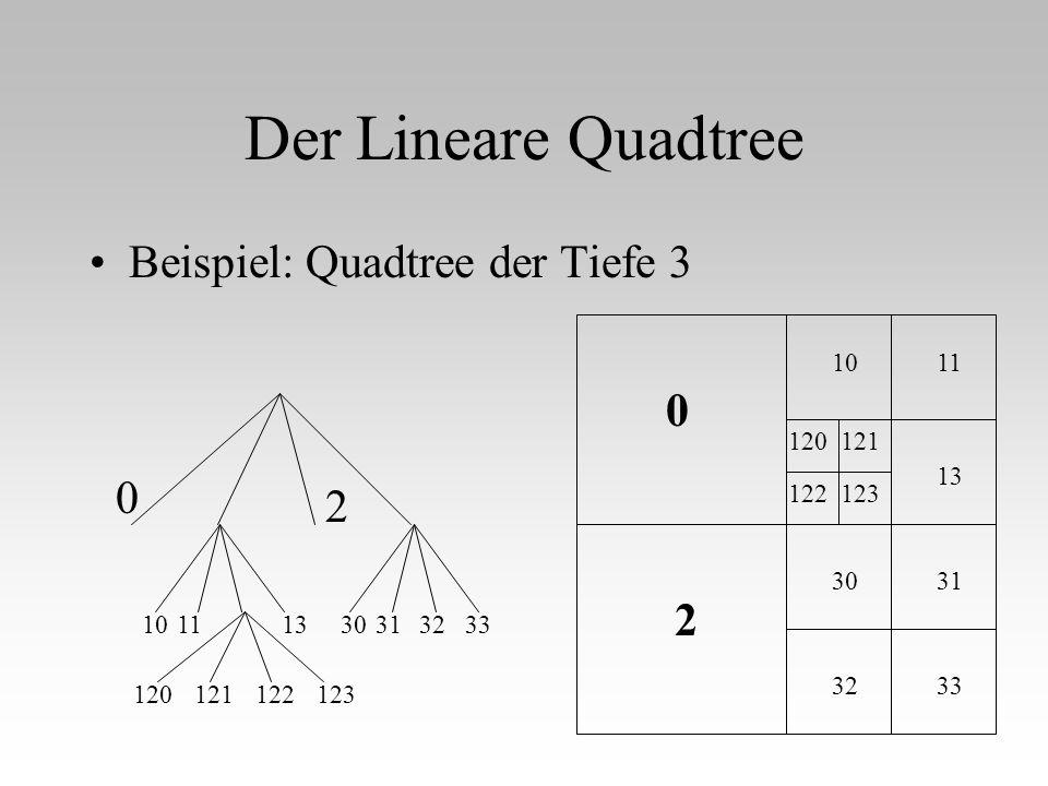 Der Lineare Quadtree Beispiel: Quadtree der Tiefe 3 11 13 31 33 0 2 10 32 30 120121 122123 0 2 10111330313233 120121122123