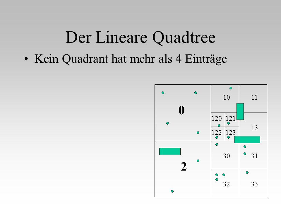 Der Lineare Quadtree Kein Quadrant hat mehr als 4 Einträge 11 13 31 33 0 2 10 32 30 120121 122123