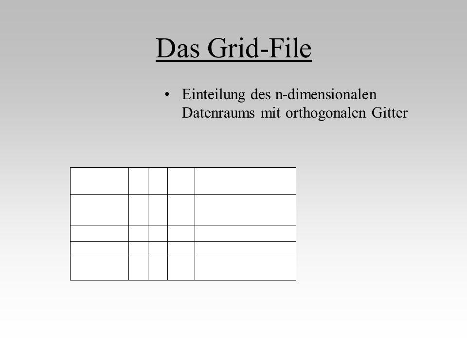 Das Grid-File  Zellen, denen die Dateneinträge (Punkte) zugeordnet werden Festlegung der maximalen Anzahl von Einträgen in einer Zelle Einteilung des n-dimensionalen Datenraums mit orthogonalen Gitter Einfacheres Beispiel