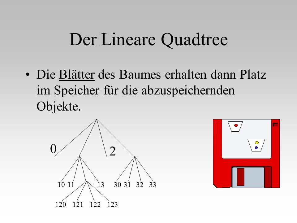 Der Lineare Quadtree Die Blätter des Baumes erhalten dann Platz im Speicher für die abzuspeichernden Objekte. 0 2 10111330313233 120121122123
