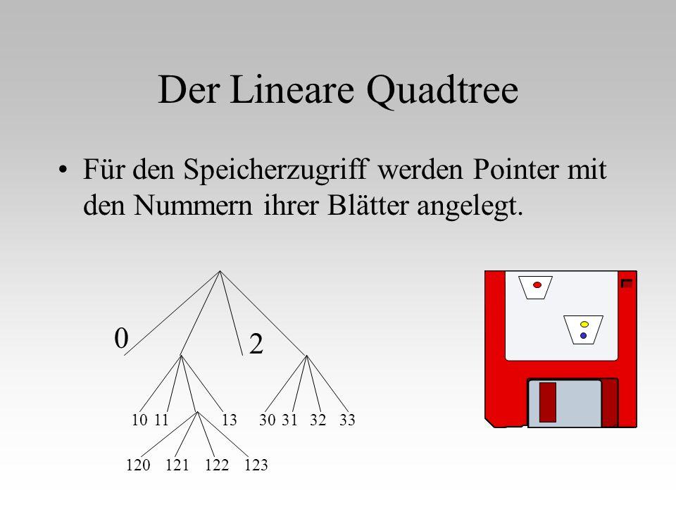 Der Lineare Quadtree Für den Speicherzugriff werden Pointer mit den Nummern ihrer Blätter angelegt. 0 2 10111330313233 120121122123