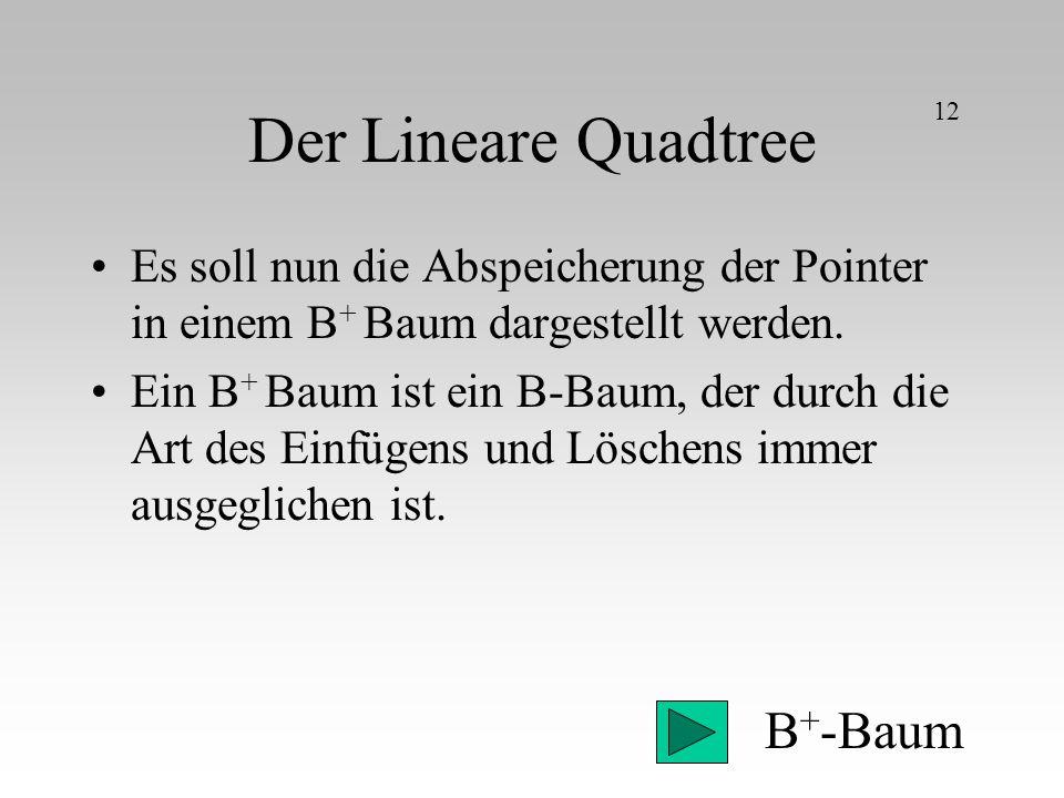 Der Lineare Quadtree Es soll nun die Abspeicherung der Pointer in einem B + Baum dargestellt werden. Ein B + Baum ist ein B-Baum, der durch die Art de