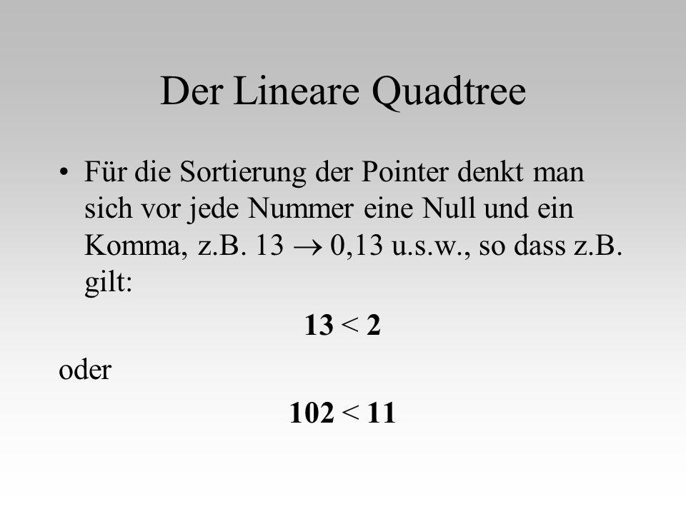 Der Lineare Quadtree Für die Sortierung der Pointer denkt man sich vor jede Nummer eine Null und ein Komma, z.B. 13  0,13 u.s.w., so dass z.B. gilt: