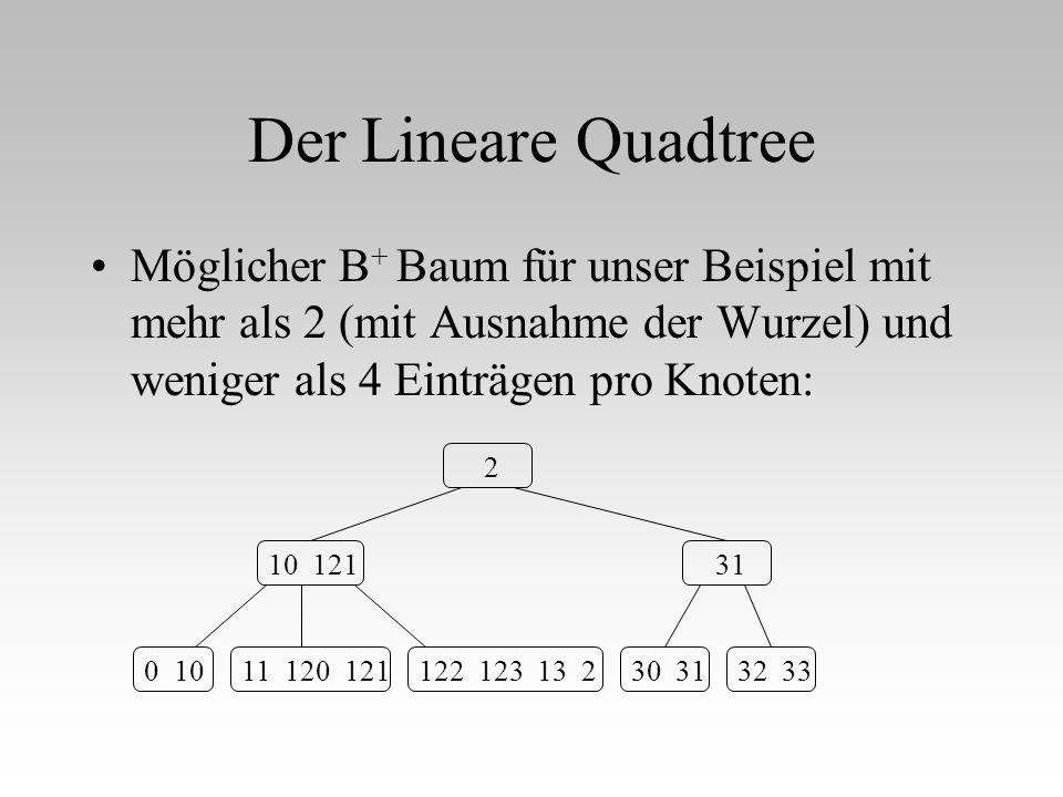 Der Lineare Quadtree Möglicher B + Baum für unser Beispiel mit mehr als 2 (mit Ausnahme der Wurzel) und weniger als 4 Einträgen pro Knoten: 0 1011 120