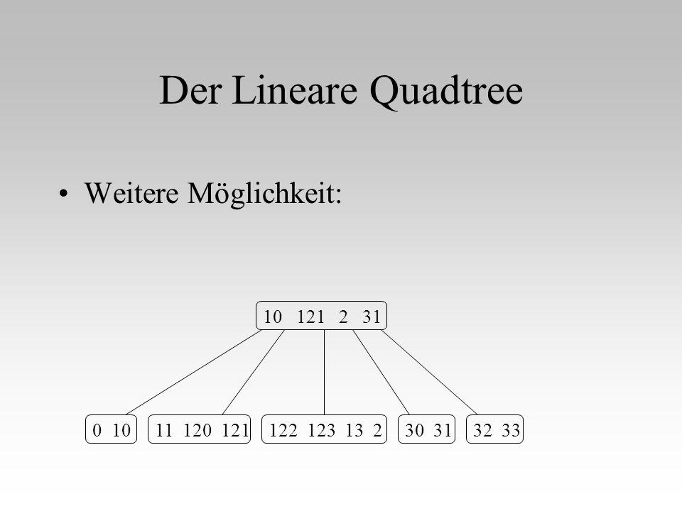Der Lineare Quadtree Weitere Möglichkeit: 0 1011 120 121122 123 13 230 3132 33 10 121 2 31