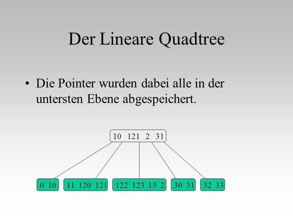 122 123 13 2 Der Lineare Quadtree Die Pointer wurden dabei alle in der untersten Ebene abgespeichert. 0 1011 120 12130 3132 33 10 121 2 31