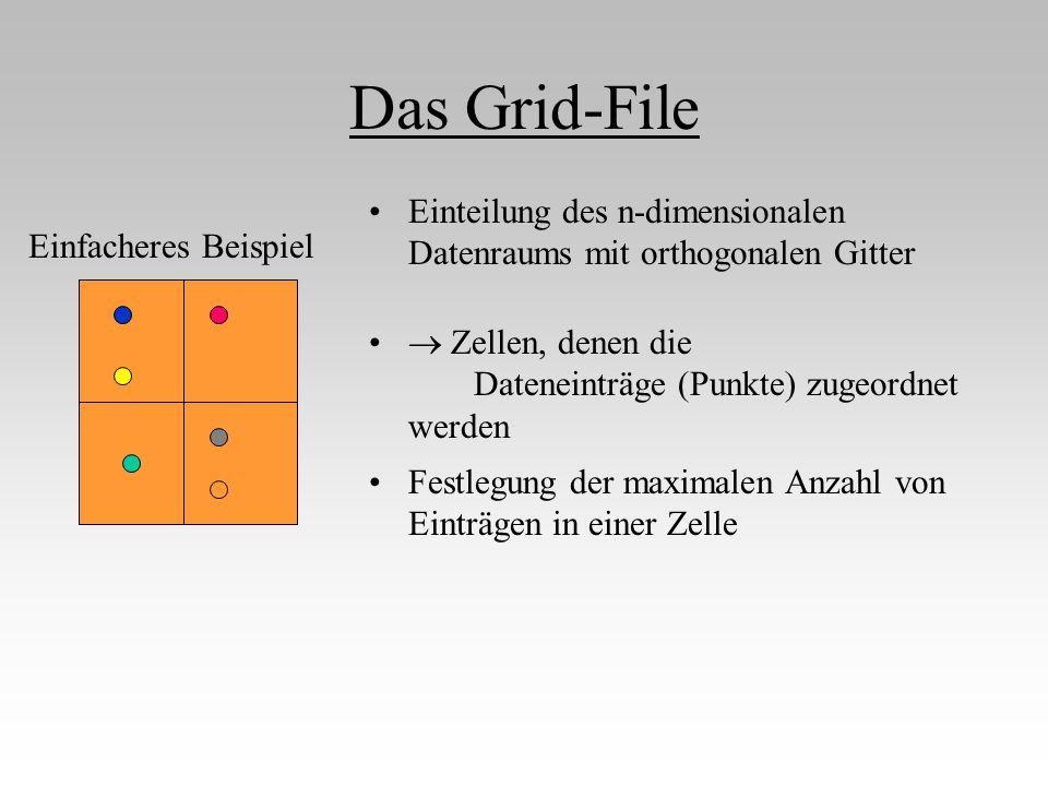 Das Grid-File  Zellen, denen die Dateneinträge (Punkte) zugeordnet werden Festlegung der maximalen Anzahl von Einträgen in einer Zelle Einteilung des