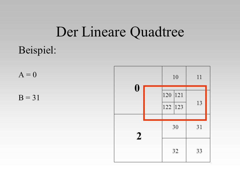 Der Lineare Quadtree Beispiel: A = 0 B = 31 11 13 31 33 0 2 10 32 30 120121 122123