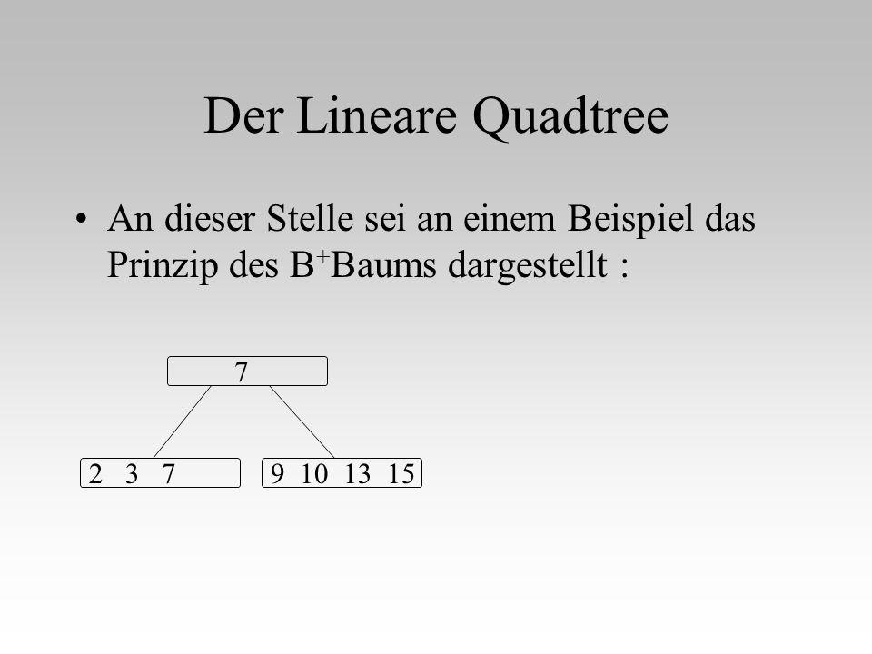 Der Lineare Quadtree An dieser Stelle sei an einem Beispiel das Prinzip des B + Baums dargestellt : 7 2 3 79 10 13 15