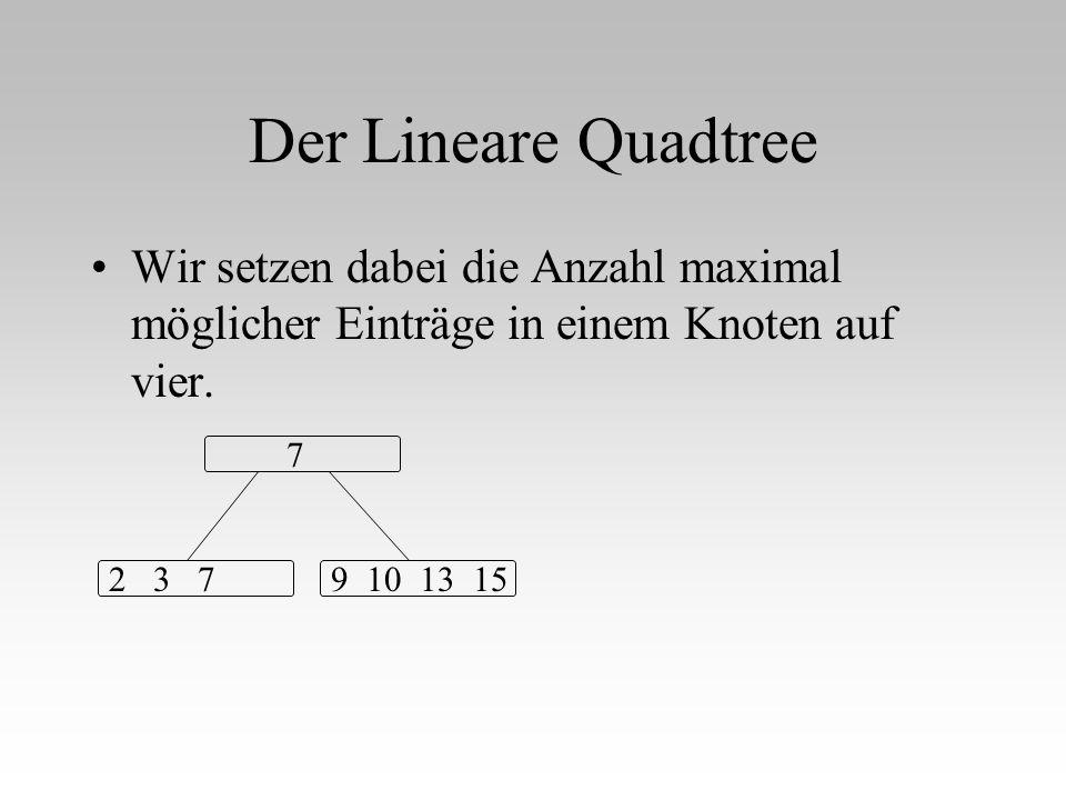 Der Lineare Quadtree Wir setzen dabei die Anzahl maximal möglicher Einträge in einem Knoten auf vier. 7 2 3 79 10 13 15
