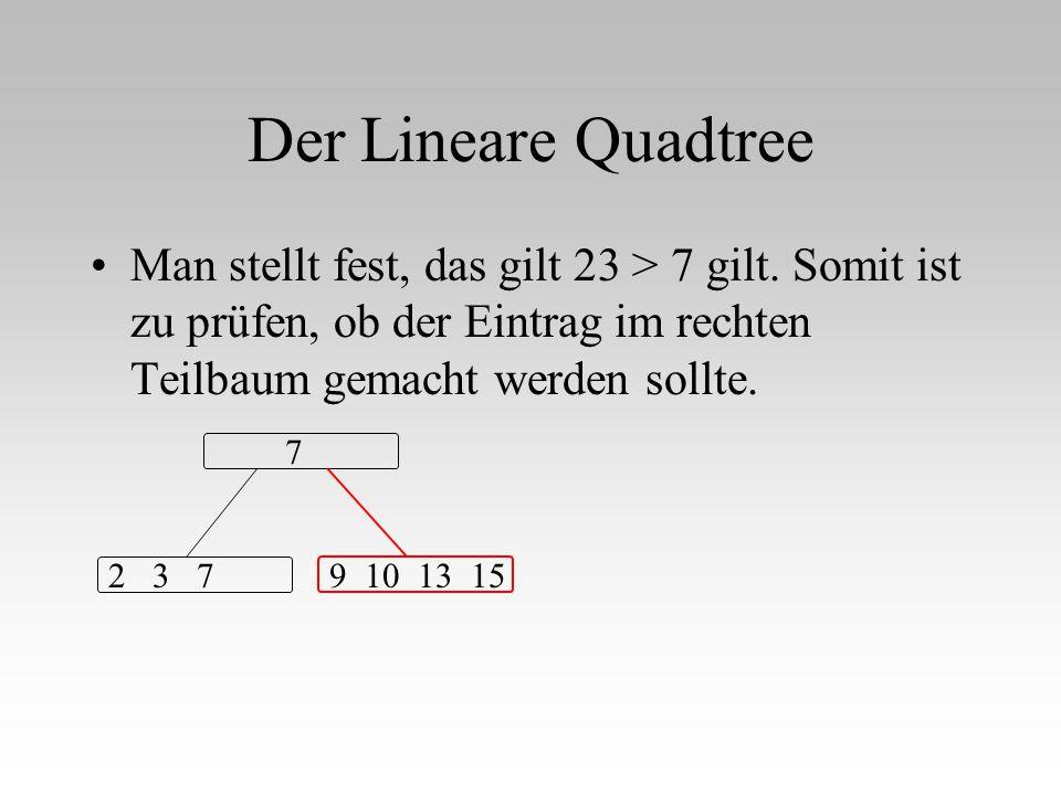 Der Lineare Quadtree Man stellt fest, das gilt 23 > 7 gilt. Somit ist zu prüfen, ob der Eintrag im rechten Teilbaum gemacht werden sollte. 7 2 3 79 10