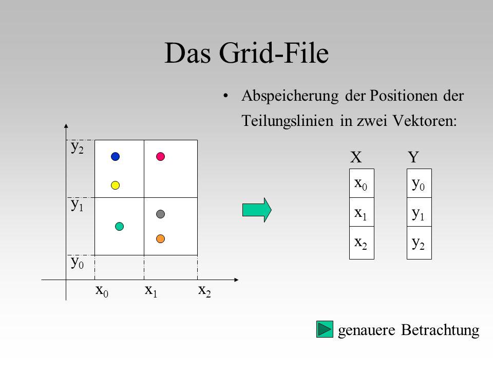 Das Grid-File Abspeicherung der Positionen der Teilungslinien in zwei Vektoren: x0x0 x1x1 x2x2 y0y0 y1y1 y2y2 x0x1x2x0x1x2 X y0y1y2y0y1y2 Y genauere B