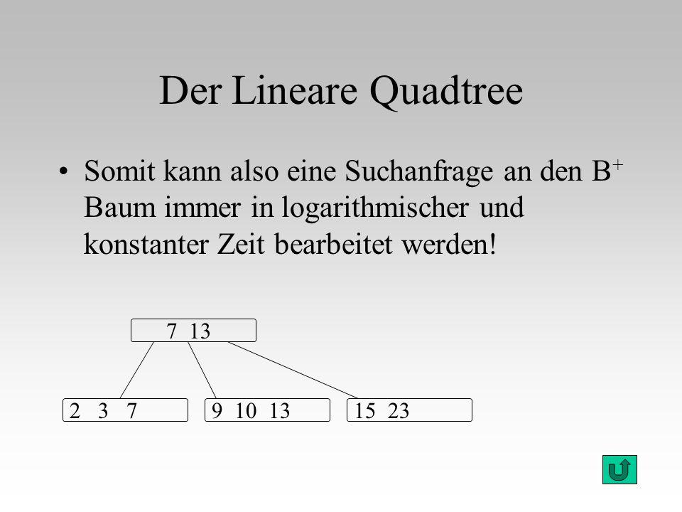 Der Lineare Quadtree Somit kann also eine Suchanfrage an den B + Baum immer in logarithmischer und konstanter Zeit bearbeitet werden! 7 13 2 3 79 10 1