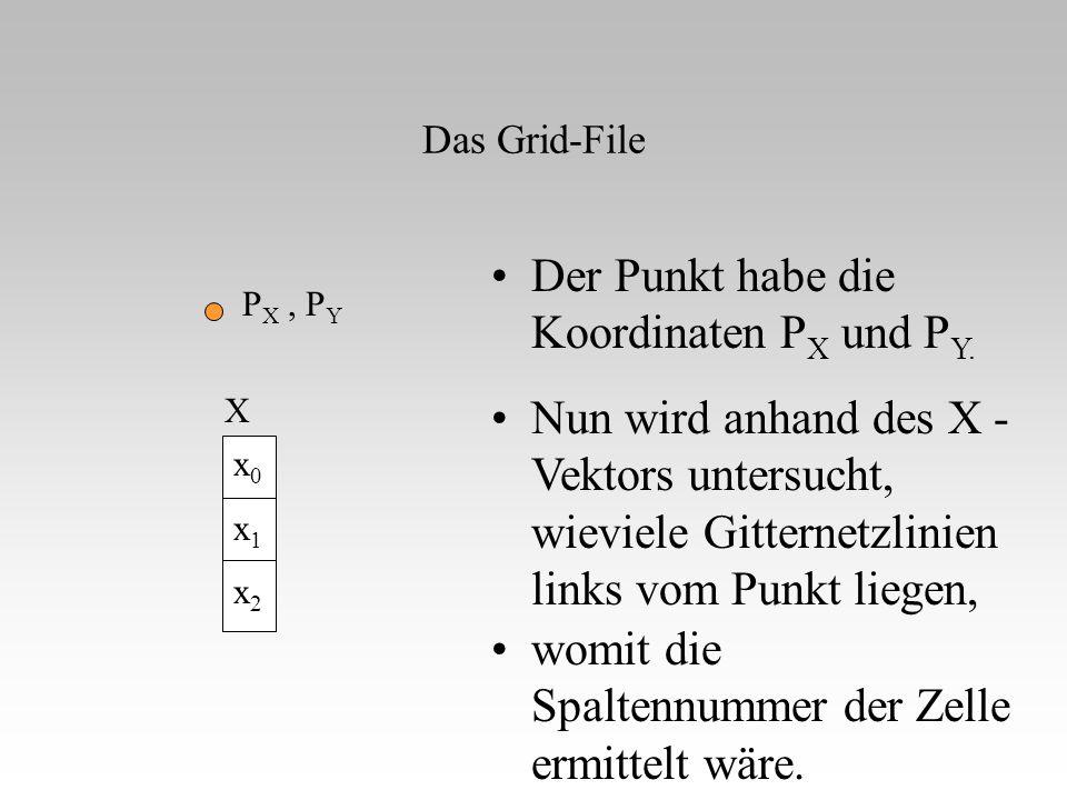 Das Grid-File Der Punkt habe die Koordinaten P X und P Y. P X, P Y x0x1x2x0x1x2 X Nun wird anhand des X - Vektors untersucht, wieviele Gitternetzlinie
