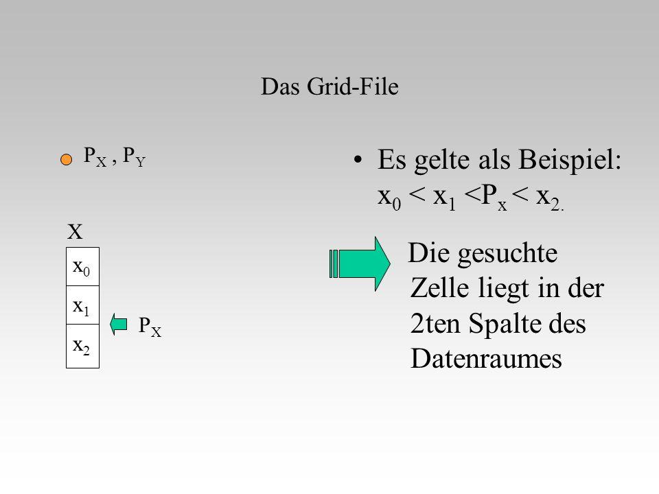 Das Grid-File Die gesuchte Zelle liegt in der 2ten Spalte des Datenraumes Es gelte als Beispiel: x 0 < x 1 <P x < x 2. P X, P Y x0x1x2x0x1x2 X PXPX