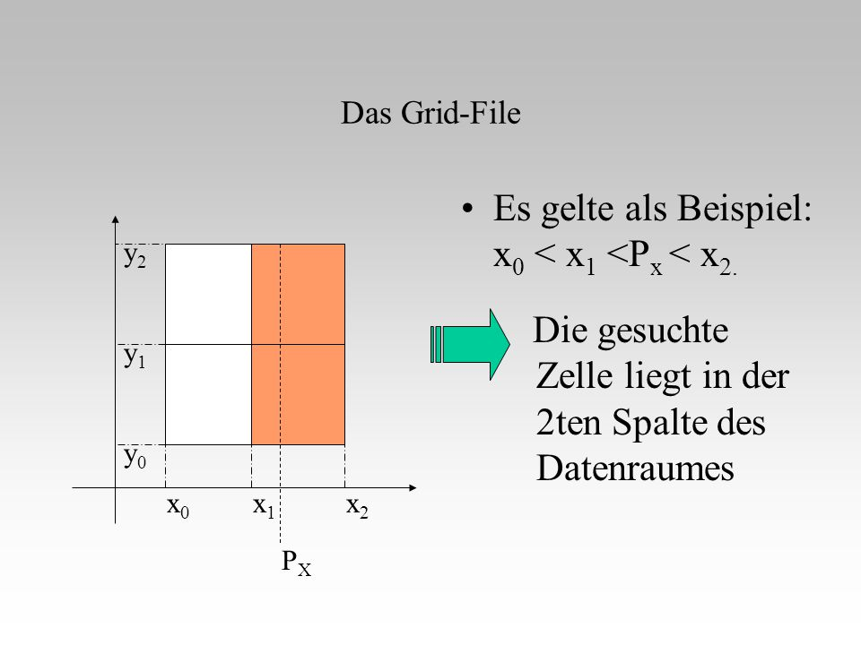 Das Grid-File Die gesuchte Zelle liegt in der 2ten Spalte des Datenraumes Es gelte als Beispiel: x 0 < x 1 <P x < x 2. x0x0 x1x1 x2x2 y0y0 y1y1 y2y2 P