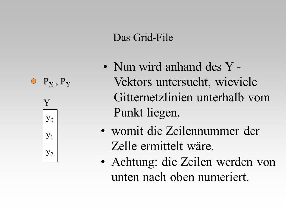 Das Grid-File P X, P Y Nun wird anhand des Y - Vektors untersucht, wieviele Gitternetzlinien unterhalb vom Punkt liegen, womit die Zeilennummer der Ze