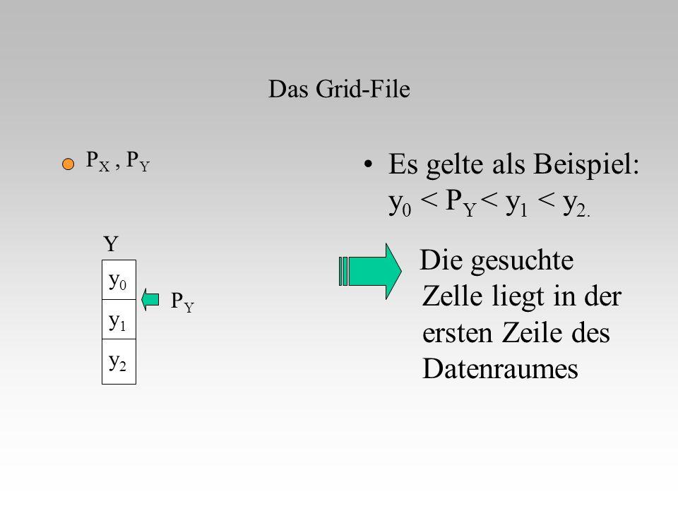 Das Grid-File Die gesuchte Zelle liegt in der ersten Zeile des Datenraumes Es gelte als Beispiel: y 0 < P Y < y 1 < y 2. P X, P Y PYPY y0y1y2y0y1y2 Y
