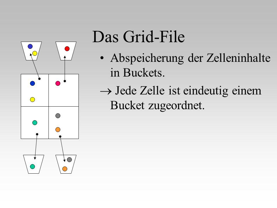 Aufbau eines Grid-Files und Abspeichern im Grid-File Die Größe der Buckets wird vor dem Aufbau des Grid- Files willkürlich festgelegt.