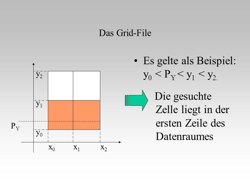 Das Grid-File Die gesuchte Zelle liegt in der ersten Zeile des Datenraumes Es gelte als Beispiel: y 0 < P Y < y 1 < y 2. x0x0 x1x1 x2x2 y0y0 y1y1 y2y2