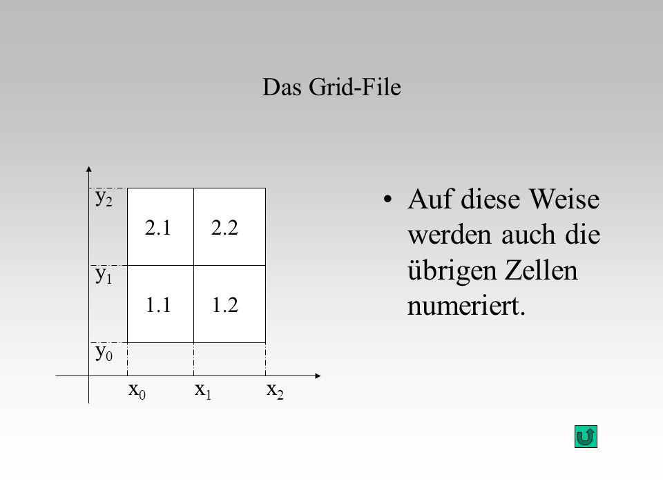 Auf diese Weise werden auch die übrigen Zellen numeriert. x0x0 x1x1 x2x2 y0y0 y1y1 y2y2 1.2 Das Grid-File 2.22.1 1.1