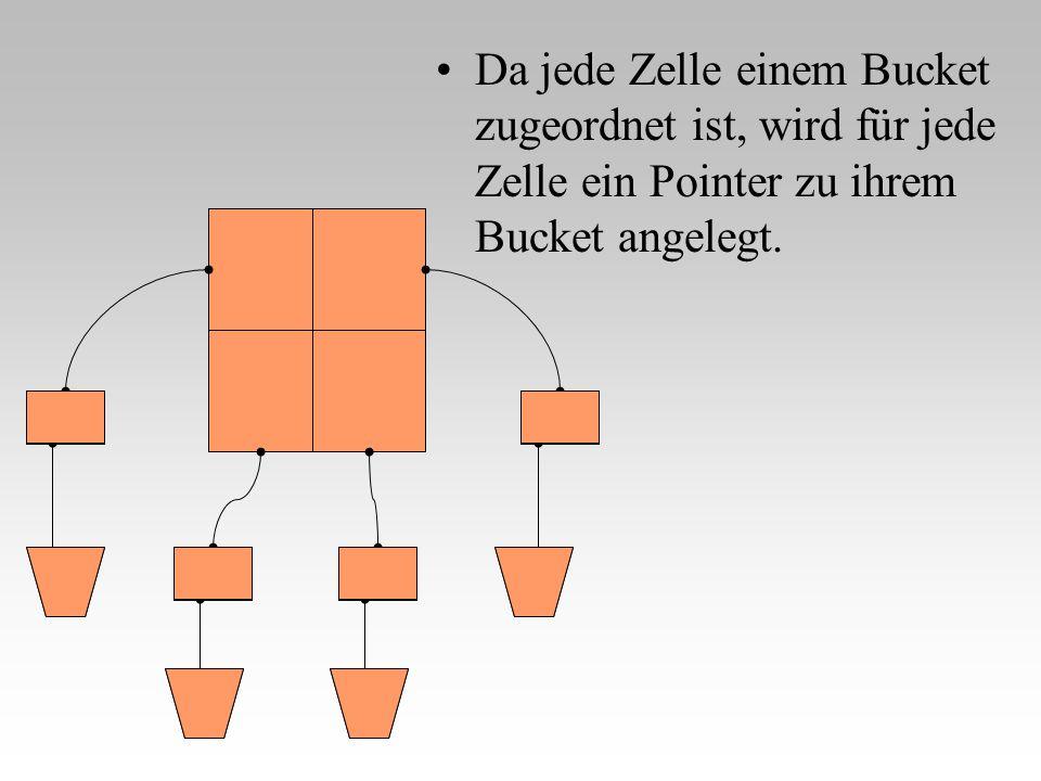Da jede Zelle einem Bucket zugeordnet ist, wird für jede Zelle ein Pointer zu ihrem Bucket angelegt. P 2,2 P 2,1 P 1,2 P 1,1